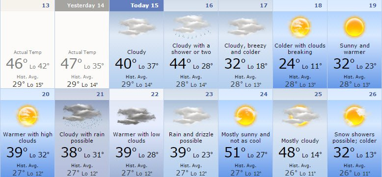 December 2015 forecast