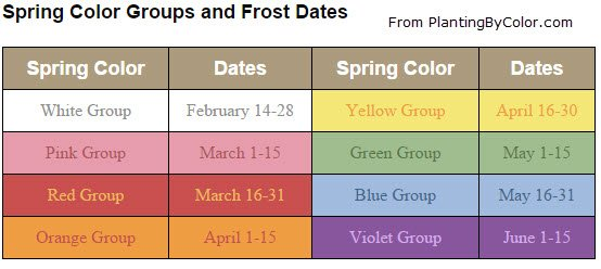 PlantingByColor.com - Spring Color Groups