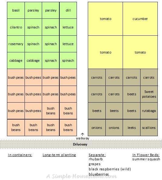 ASimpleHomestead.com - garden planning - layout 2016